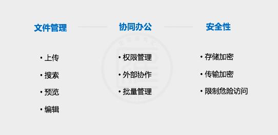 企业网盘产品评测:亿方云企业网盘核心指标、收费模式
