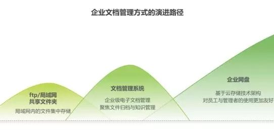 《2018年中国企业网盘行业发展白皮书》:企业网盘的明天会更好