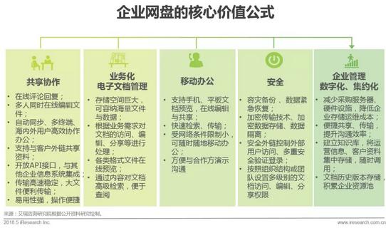企业网盘行业发展历程及核心价值