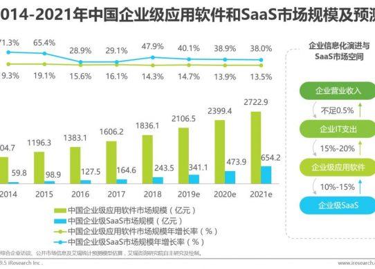 中国企业级SaaS未来趋势:在慢市场中挖掘赛道差异化机会