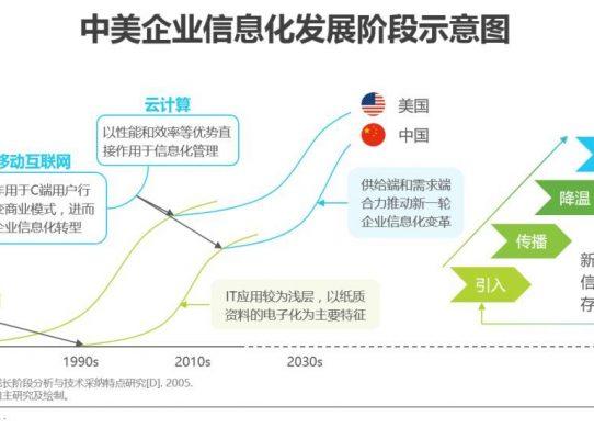 中国企业信息化发展阶段及特征