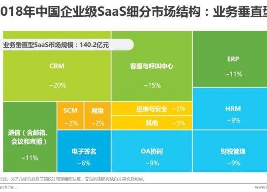 中国企业级SaaS发展驱动因素:各方势力入场推动SaaS应用加速